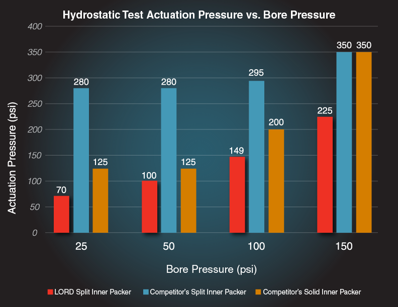 Hydrostatic test showing lower operating pressure with LORD packers