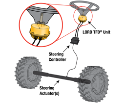 LORD TFD as part of a SbW System