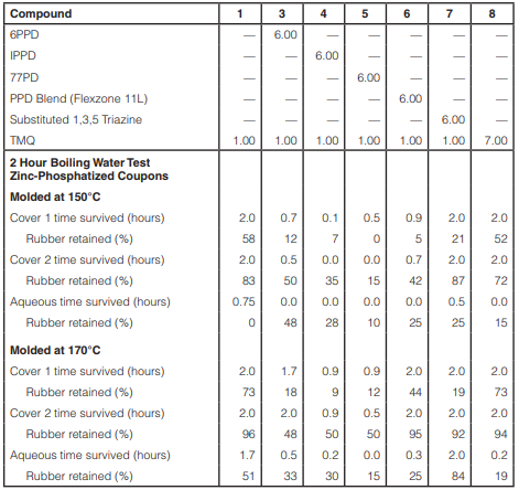 Table 3 – Stressed boiling water test in Study 1