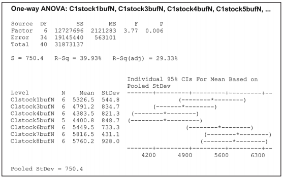 Table 5 – ANOVA chart for different antiozonants in NR (Cover 1 adhesive); Molding @ 150°C; on buffers