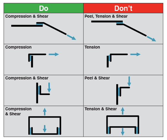 Adhesive-Bonded Joints - Do's and Dont's