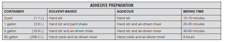Rubber to Metal Bonding Adhesive Preparation Guide