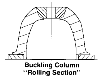 buckling column rolling section