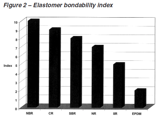 Some elastomers are considered easier to bond than others due to higher degrees of polarity and higher levels of unsaturation.