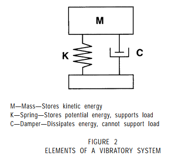 elements of a vibratory system