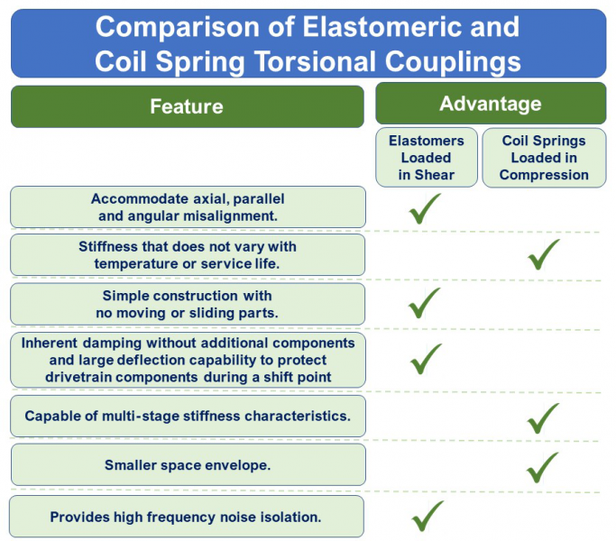 Comparison of Advantages - Elastomeric and Coil Spring Torsional Couplings