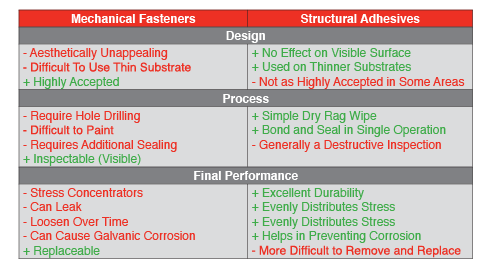 Mechanical Fasteners vs. Structural Adhesives