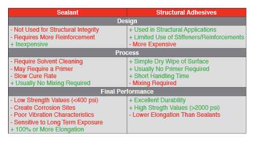 Sealants vs. Structural Adhesives