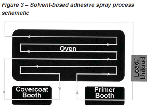 Solvent-based adhesive spray process schematic.