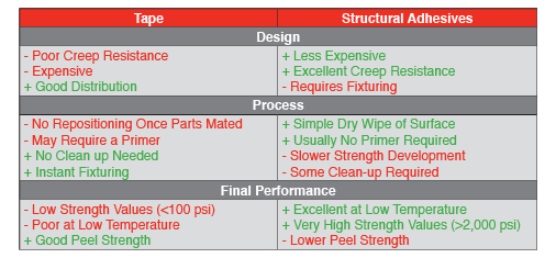 Tape vs. Structural Adhesives