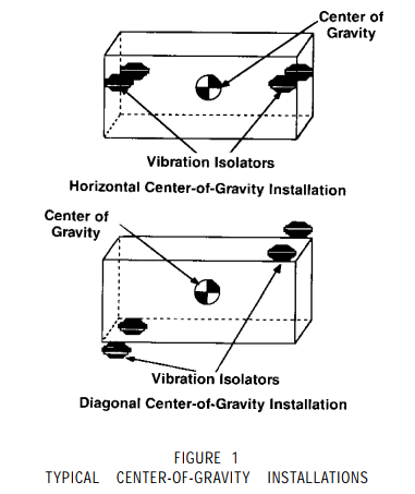 typical center of gravity installations