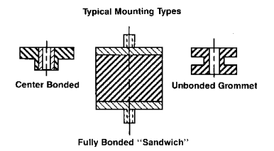 typical mounting types 1
