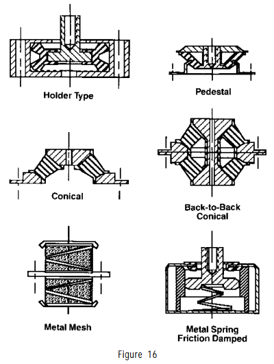 typical mounting types 2