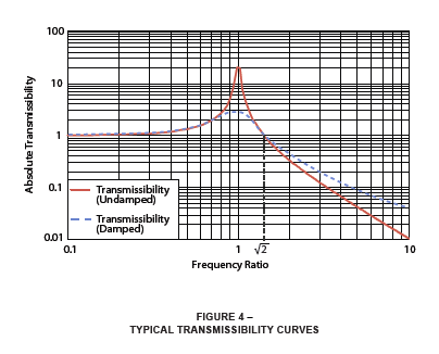 typical transmissibility curves