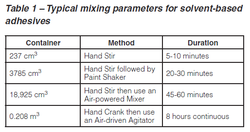 Typical mixing parameters for solvent-based adhesives.