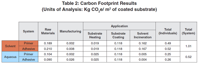 Water v Solvent Based Rubber Bonding Adhesives Carbon Footprint Results