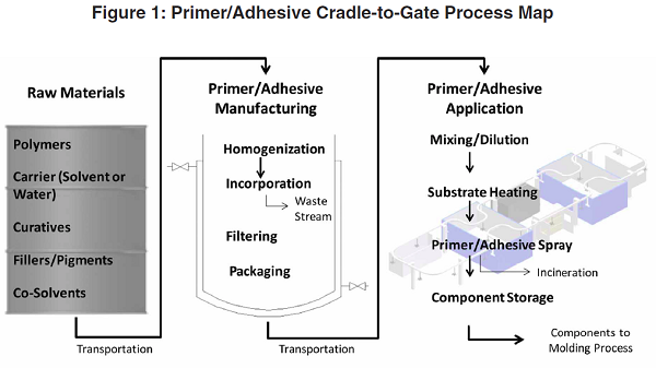 Water v Solvent Based Rubber Bonding Adhesives Cradle to Gate Process Map