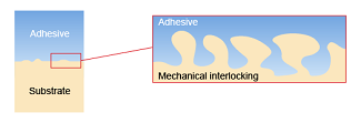 Method of Adhesion - Mechanical Adhesion