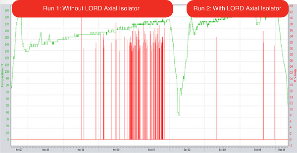 Substantially fewer MWD shock events (red bars) with LORD Axial Isolator