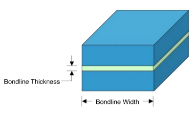 The dimensions of an adhesive joint are defined by the bond line thickness and width.