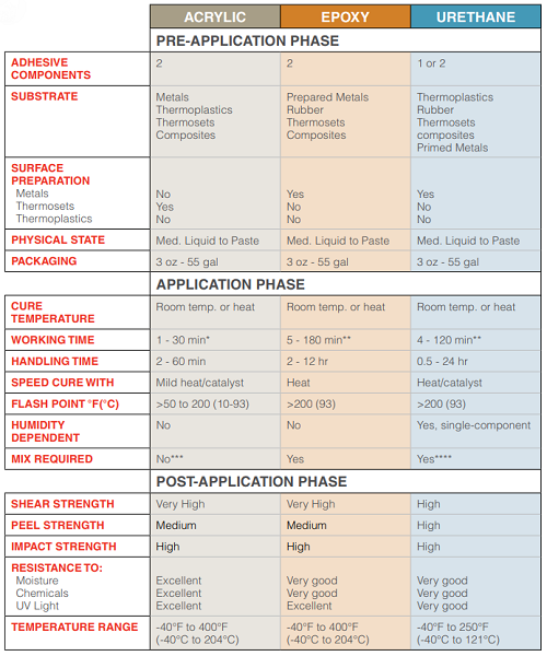 CLICK FOR LARGER VERSION - Summary of Structural Adhesive Types (Chemistries)