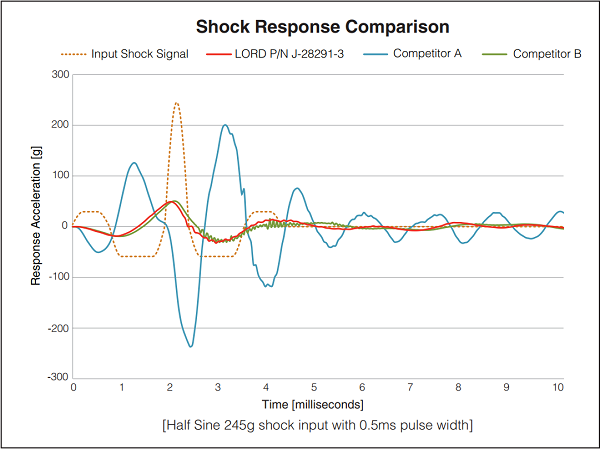 LORD Snubbers outperform the competition in terms of protecting MWD electronics from downhole shock events.