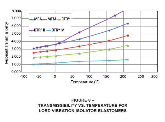 transmissibility vs temperature for LORD vibration isolator elastomers