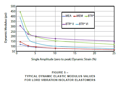 typical dynamic elastic modulus for LORD vibration isolator elastomers