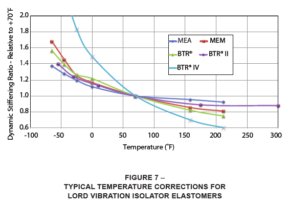 typical temperature corrections for LORD vibration isolator elastomers