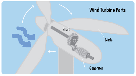 Enabling More Affordable Wind Energy | LORD Corp
