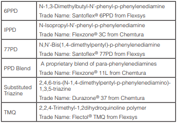 Table 1 – Chemical identification of antiozonants