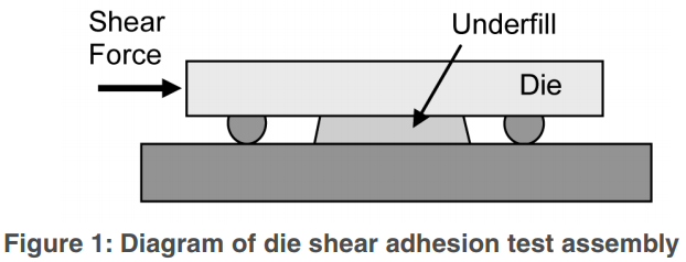 Figure 1: Diagram of die shear adhesion test assembly