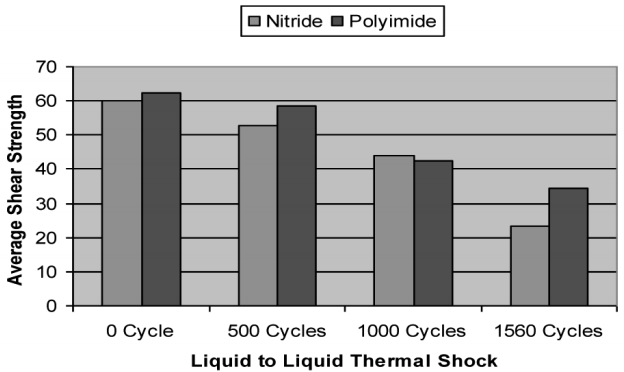 Figure 10: Die-underfill interfacial adhesion as a function of the number of thermal shock cycles