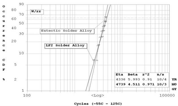 Figure 13: Weibull distribution for flip-chip-on-laminate using Sn/Pb solder alloy and lead-free LF2 solder alloy