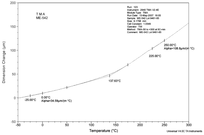 Figure 7: Thermal expansion coefficients and glass transition of CoolTherm ME-542 thermally conductive underfill