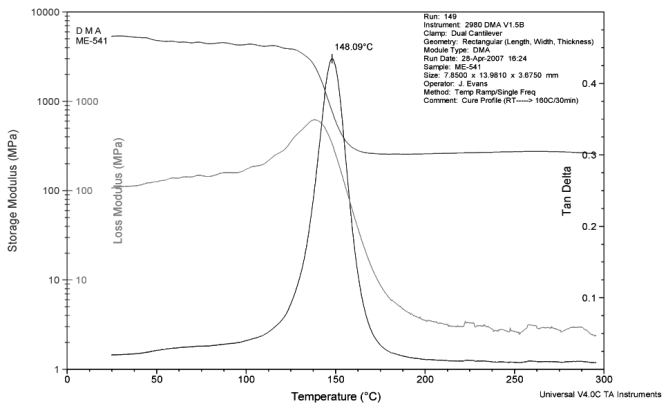Figure 8: Temperature dependence of elastic modulus and glass transition of cured CoolTherm ME-541 underfill