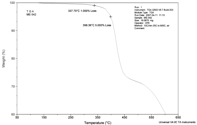 Figure 9: Thermal stability curve of CoolTherm ME-542 underfill from 50°C to 650°C showing temperature with 1% and 5% weight loss