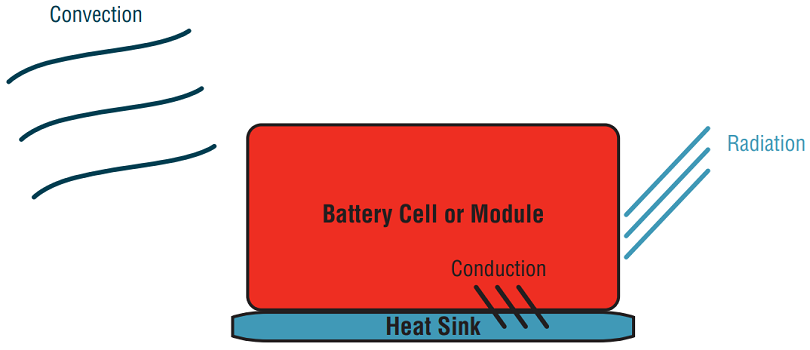 Figure 1: Methods of heat transfer within a battery cell or module