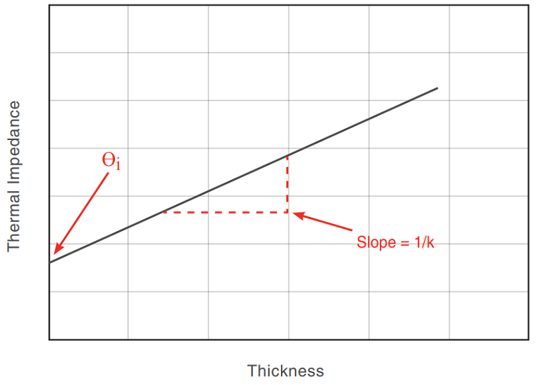 Figure 3: Determination of bulk thermal conductivity, k, (inverse slope) and thermal interfacial impedance, θi, (y-intercept) from thermal impedance versus thickness measurements