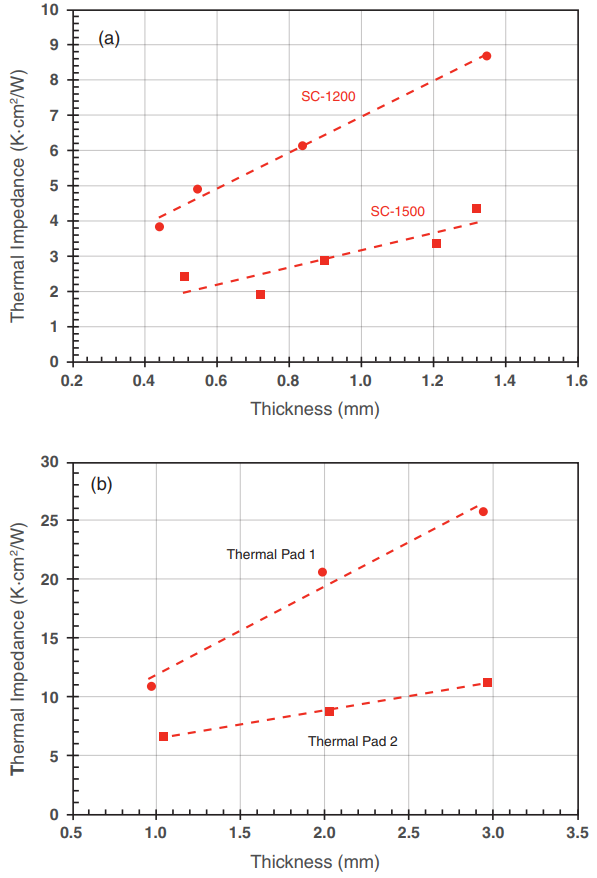 Figure 6: Thermal impedance of (a) LORD gap fillers and (b) commercial thermal pads as a function of thickness at P = 50 kPa