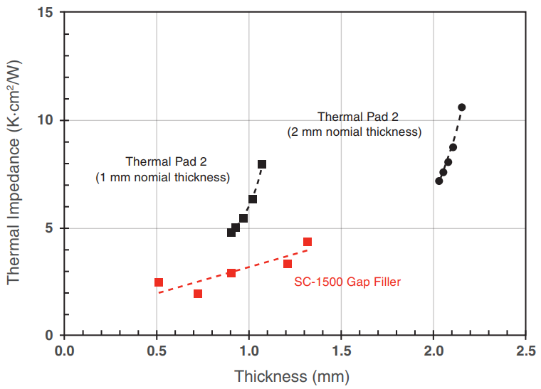 Figure 9: The effect of thickness on thermal impedance of Thermal Pad 2 and CoolTherm SC-1500 gap filler