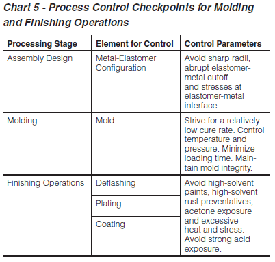 Elastomer_Bonding_Process_Control_Checkpoints_for_Molding_and_Finishing_Operations.PNG