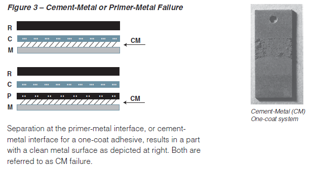 Types_of_Failure_Cement-Metal_or_Primer-Metal_Failure.PNG