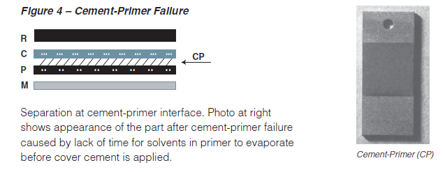 Types_of_Failure_Cement-Primer_Failure.PNG