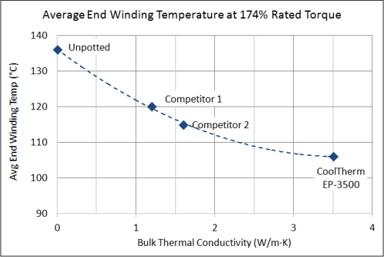 Figure 1: Average End Winding Temperature at 174% Rated Torque