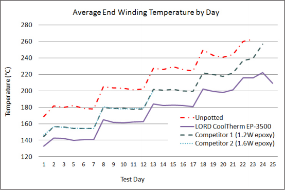 Figure 2: Average End Winding Temperature by Day
