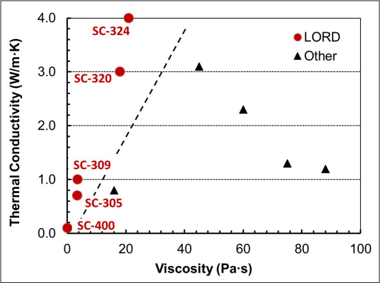 Figure 1: Thermal conductivity versus viscosity for various potting materials. Commercially-available LORD materials are indicated as red circles.