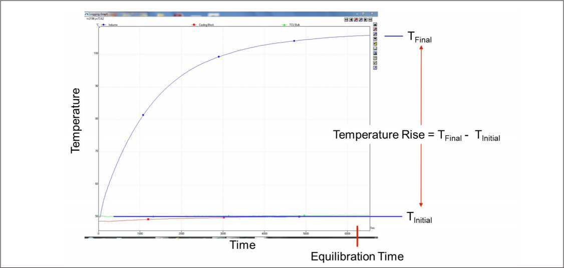 Figure 5: Temperature profile for a typical Thermoset SC-400 encapsulant potted inductor test, showing definitions of temperature rise and equilibration time. The blue line is the inductor, and the nearly-horizontal red line is the cooling plate.