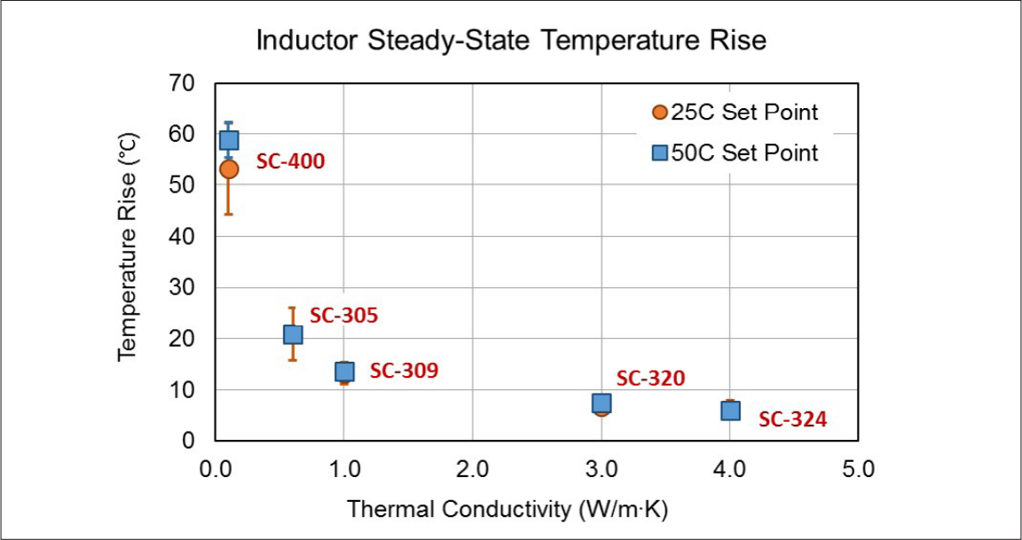 Figure 6: Average temperature rise for inductors in the study at both 25°C and 50°C set points of the liquid coolant.