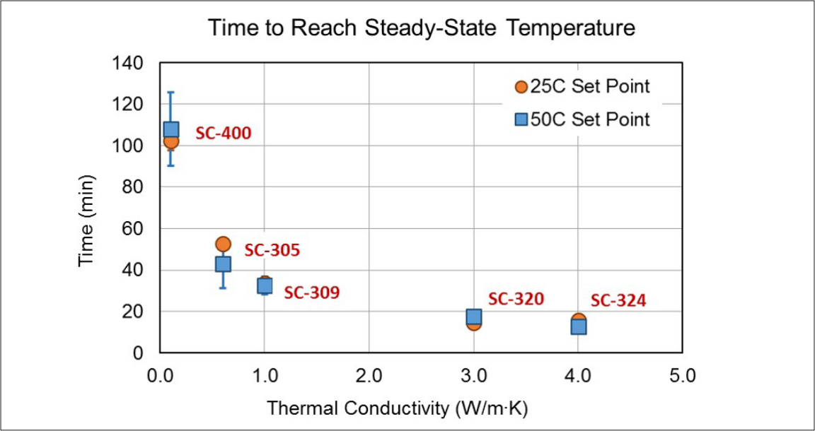 Figure 7: Average time to reach steady-state temperature (equilibration time) for inductors in the study at both 25°C and 50°C set points of the liquid coolant.